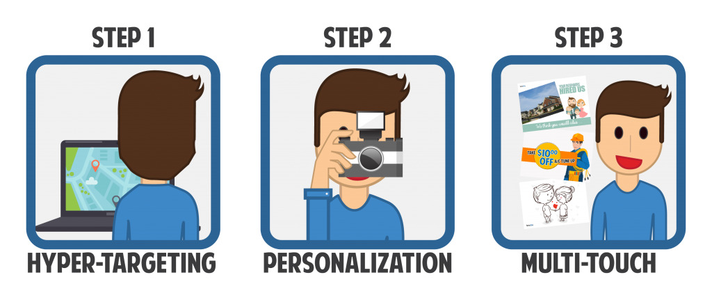 hyper-targeting, personalization, multi-touch